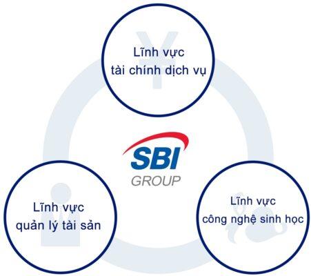 SBI - Công ty chuyển tiền từ Nhật về Việt Nam