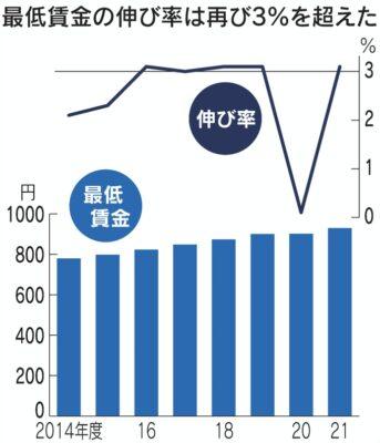 Mức lương cơ bản ở Nhật - Cập nhật năm 2022 Vietmart